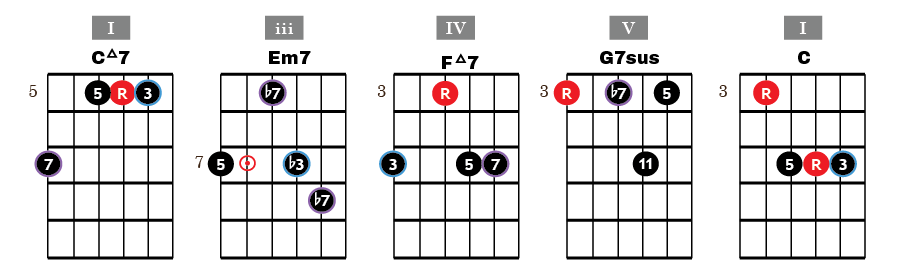 Chord Progression of the Day: I-iii-IV-V-I in Cmaj - My Jazz Guitar ...