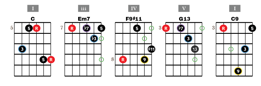 Chord Progression Of The Day I Iii Iv V I In C My Jazz Guitar Journey